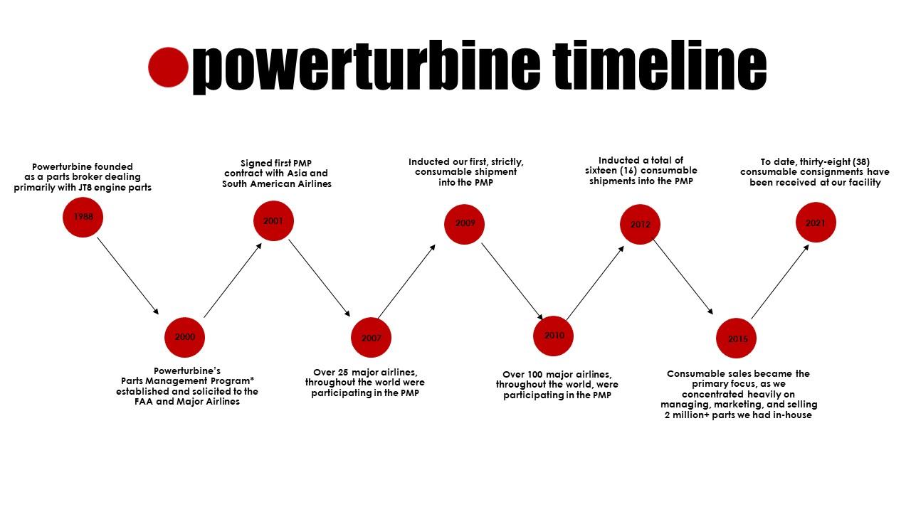 Powerturbine Timeline